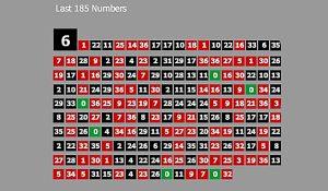 OPŠ 369: Pomôcka pre hráčov rulety